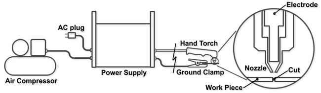 cara kerja mesin plasma cutting